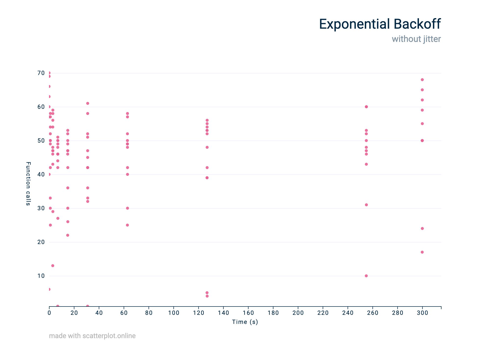 A visualisation of a traffic pattern using exponential backoff