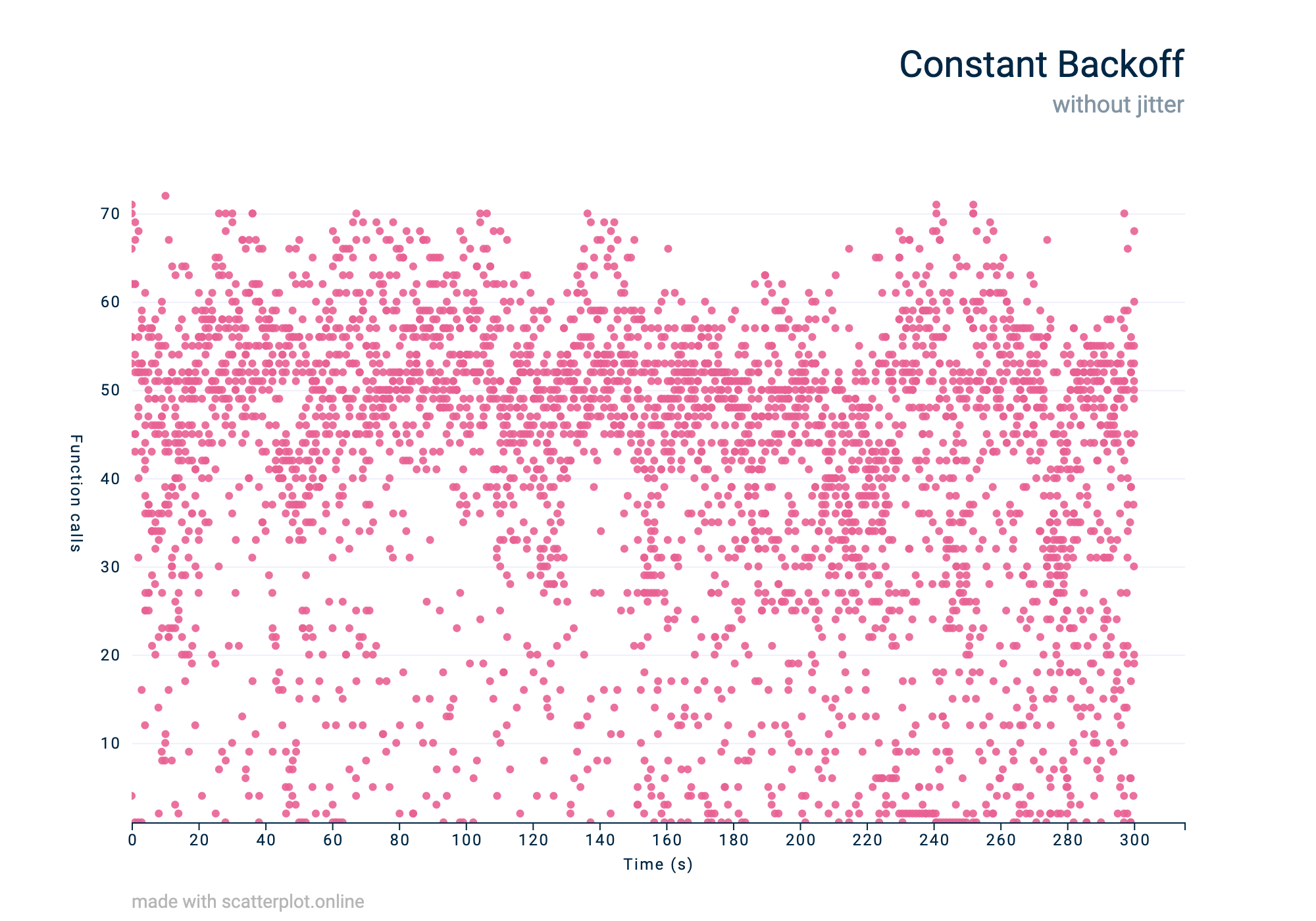 A constant traffic pattern visualised